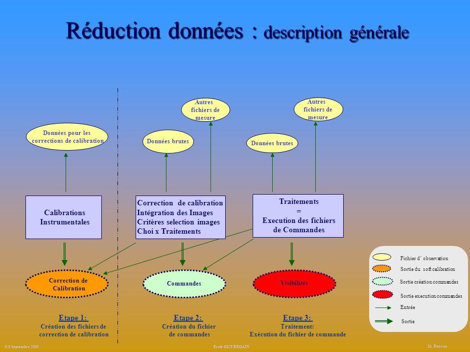 Réduction données : description générale