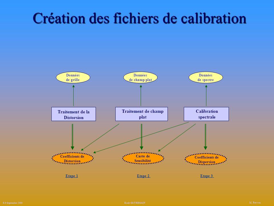 Création des fichiers de calibration