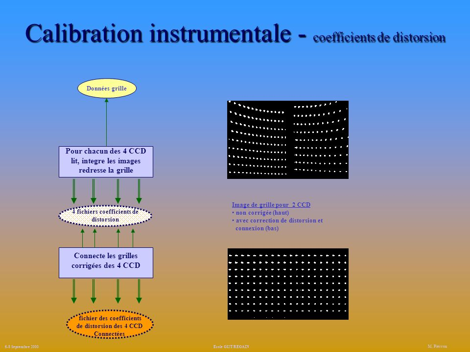 Calibration instrumentale - coefficients de distorsion