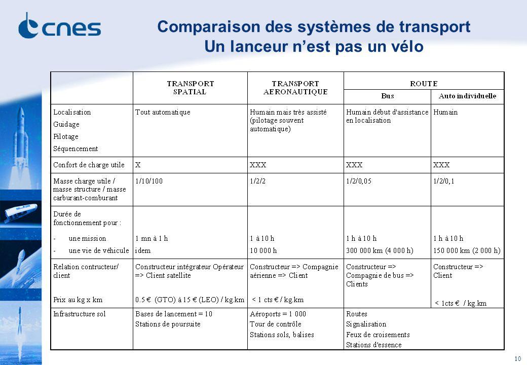 Comparaison des systèmes de transport Un lanceur n'est pas un vélo