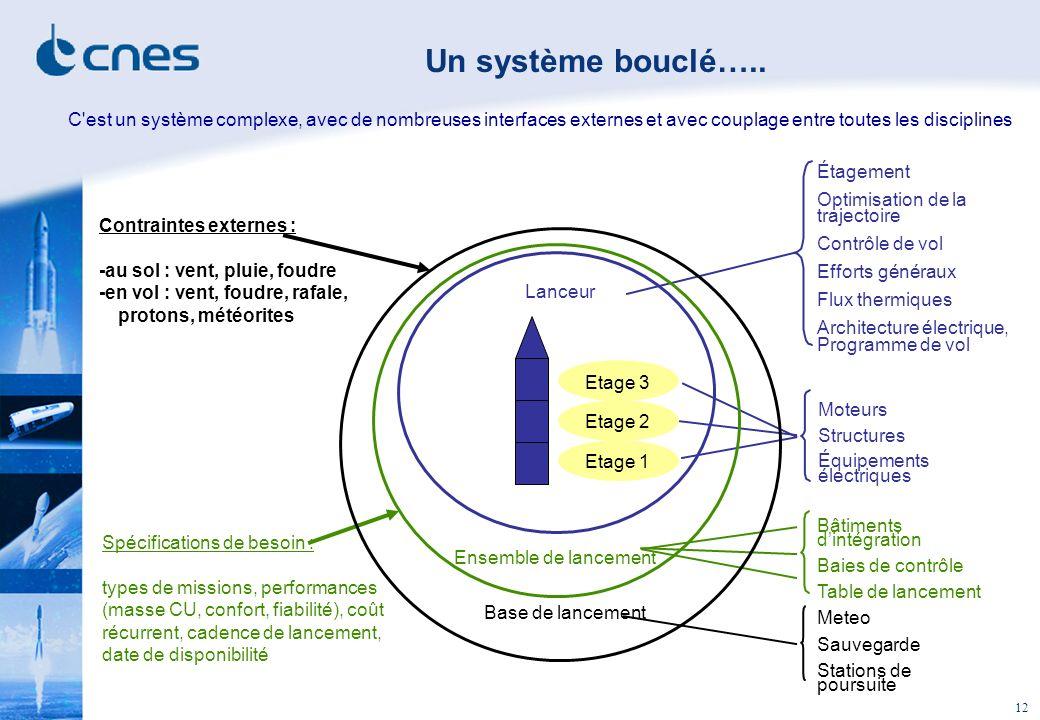Un système bouclé….. C est un système complexe, avec de nombreuses interfaces externes et avec couplage entre toutes les disciplines.