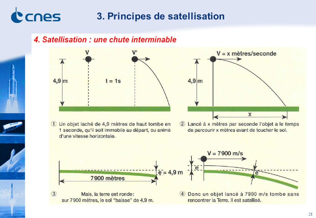 3. Principes de satellisation