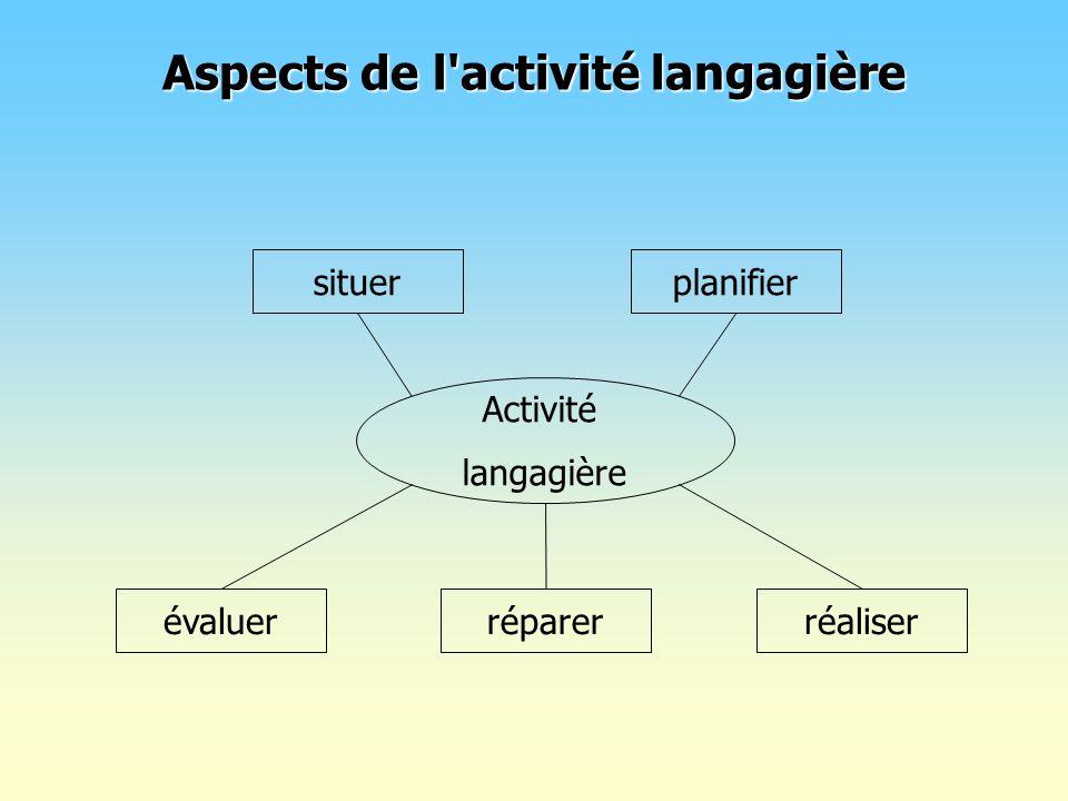Aspects de l activité langagière