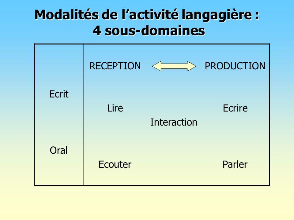 Modalités de l'activité langagière : 4 sous-domaines