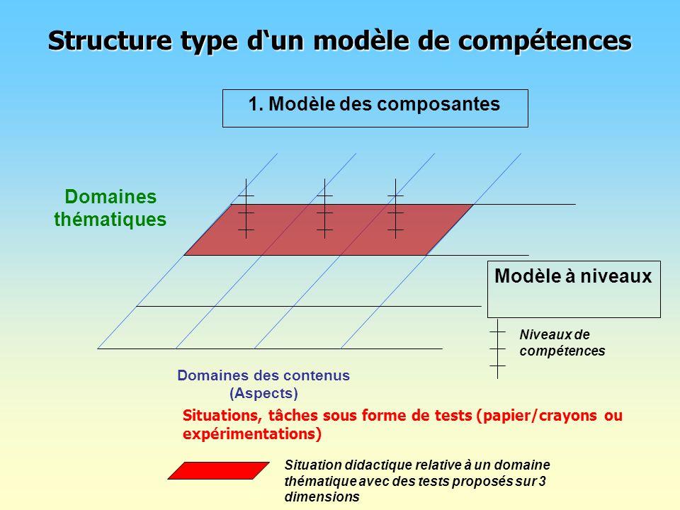 Structure type d'un modèle de compétences