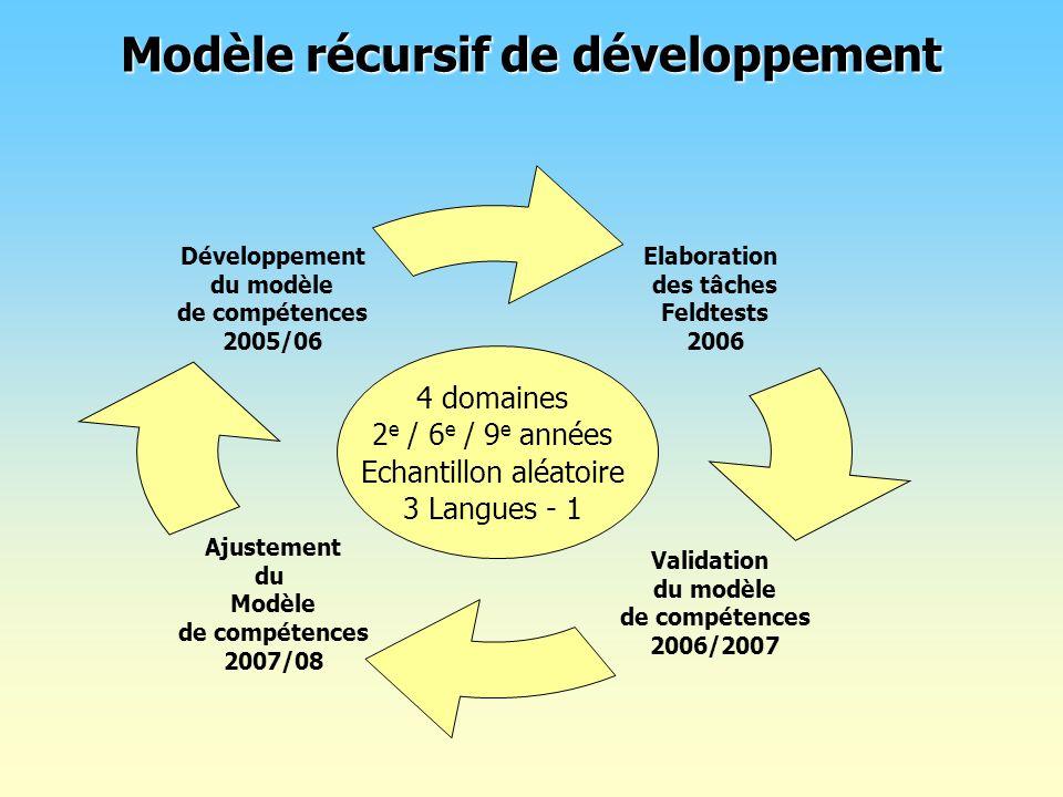 Modèle récursif de développement