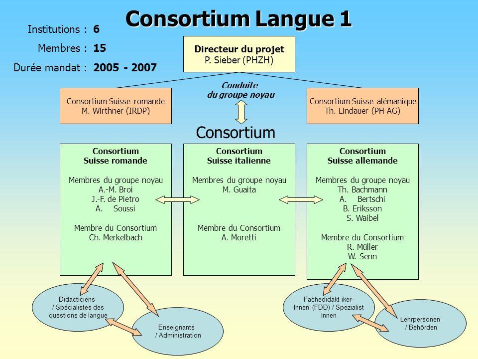 Consortium Langue 1 Consortium Institutions : Membres : Durée mandat :