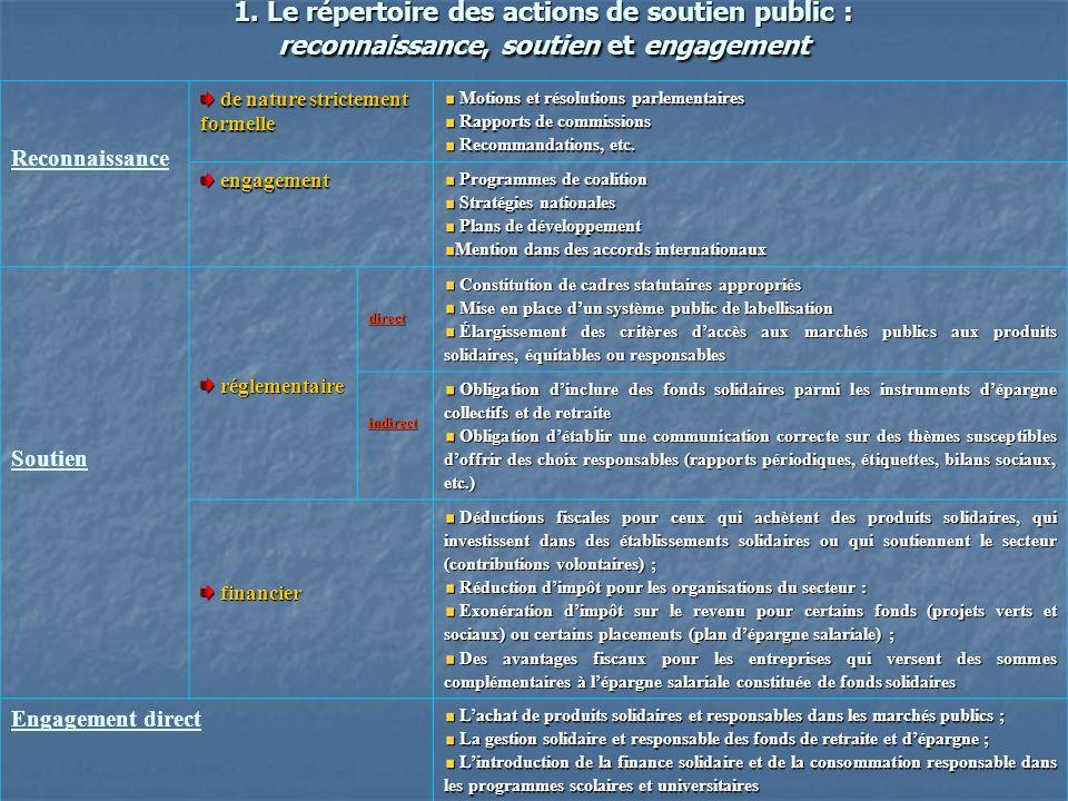 1. Le répertoire des actions de soutien public : reconnaissance, soutien et engagement