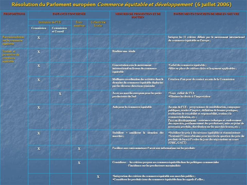 Résolution du Parlement européen Commerce équitable et développement (6 juillet 2006)