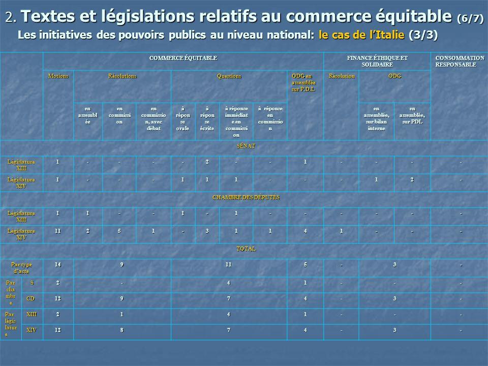 2. Textes et législations relatifs au commerce équitable (6/7)