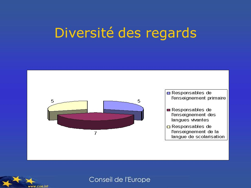 Diversité des regards