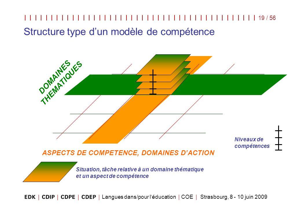 Structure type d'un modèle de compétence