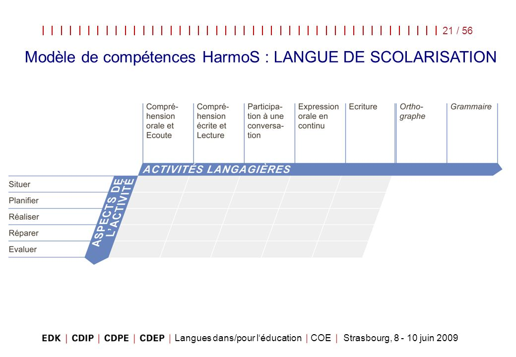 Modèle de compétences HarmoS : LANGUE DE SCOLARISATION