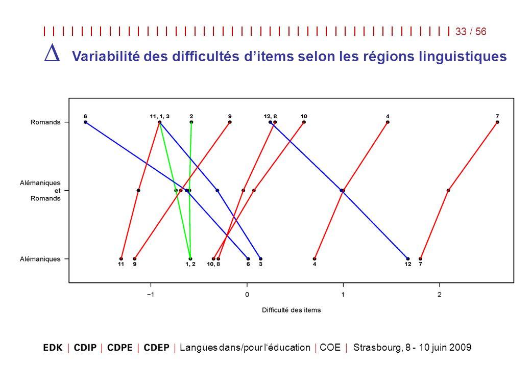 ∆ Variabilité des difficultés d'items selon les régions linguistiques