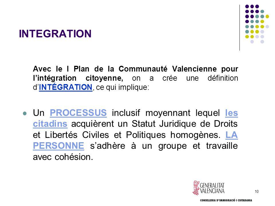 INTEGRATION Avec le I Plan de la Communauté Valencienne pour l'intégration citoyenne, on a crée une définition d'INTÉGRATION, ce qui implique: