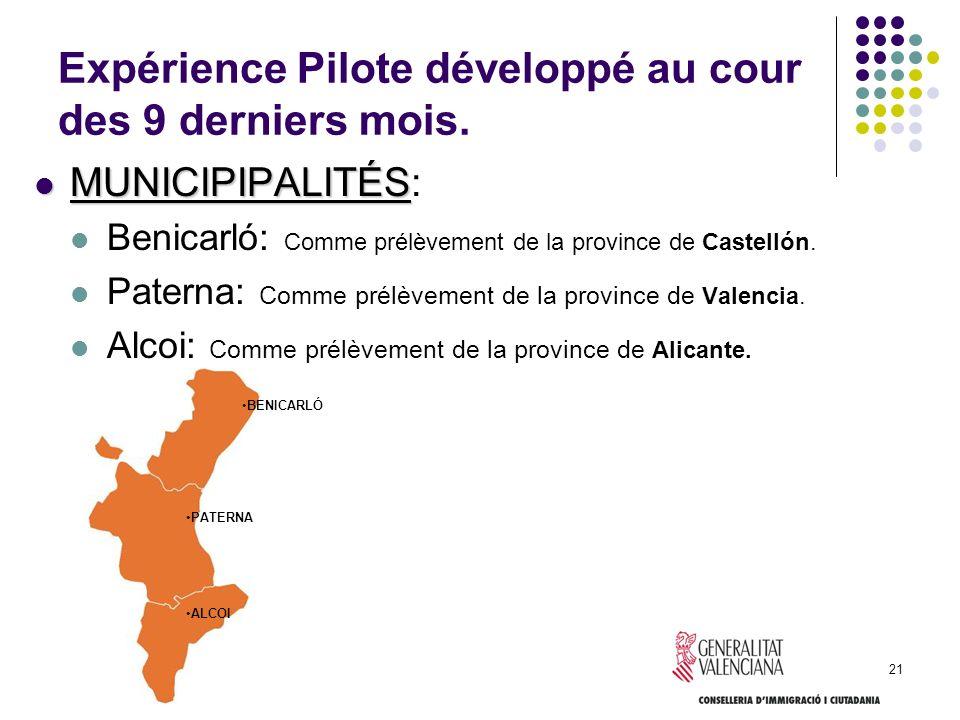Expérience Pilote développé au cour des 9 derniers mois.