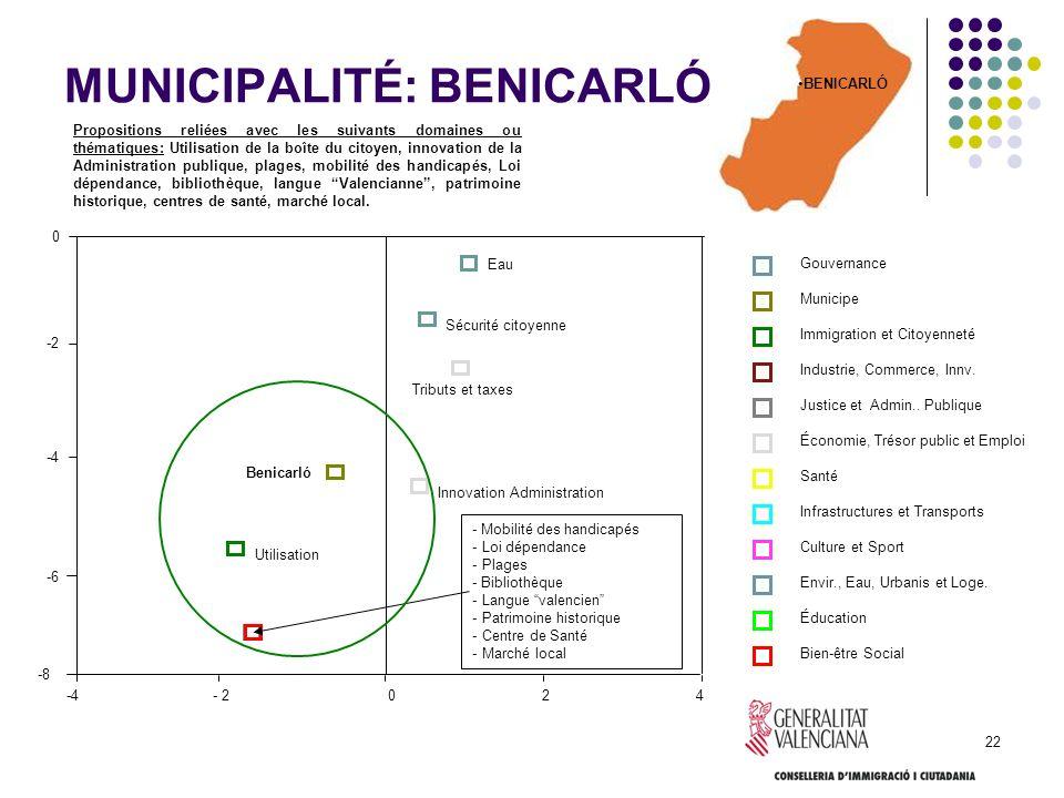 MUNICIPALITÉ: BENICARLÓ