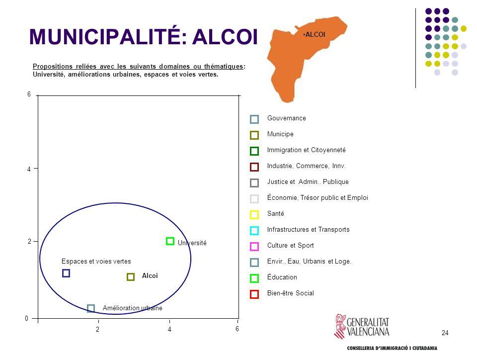 MUNICIPALITÉ: ALCOI ALCOI