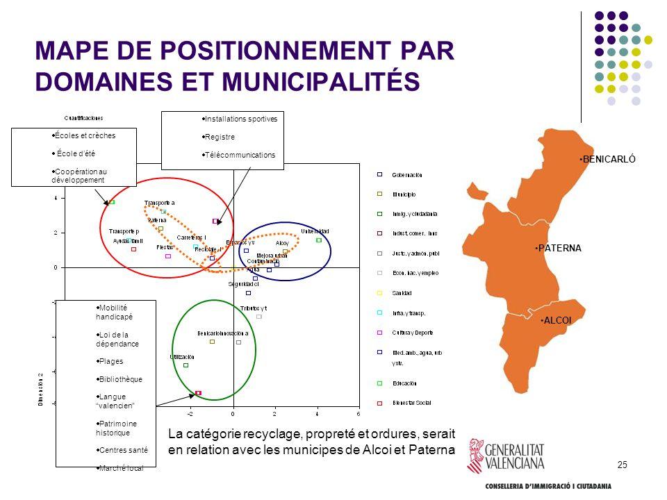 MAPE DE POSITIONNEMENT PAR DOMAINES ET MUNICIPALITÉS
