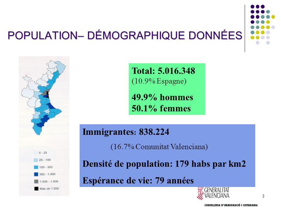 POPULATION– DÉMOGRAPHIQUE DONNÉES