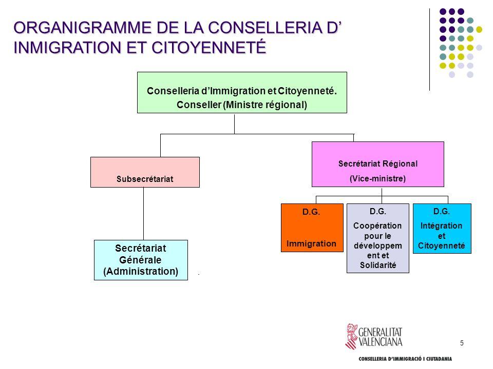 ORGANIGRAMME DE LA CONSELLERIA D' INMIGRATION ET CITOYENNETÉ