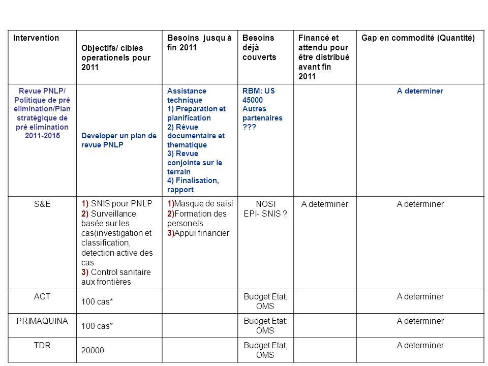 Objectifs/ cibles operationels pour 2011 Besoins jusqu à fin 2011