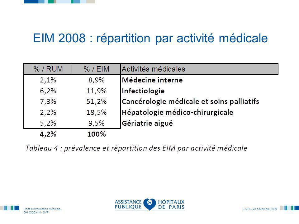 EIM 2008 : répartition par activité médicale