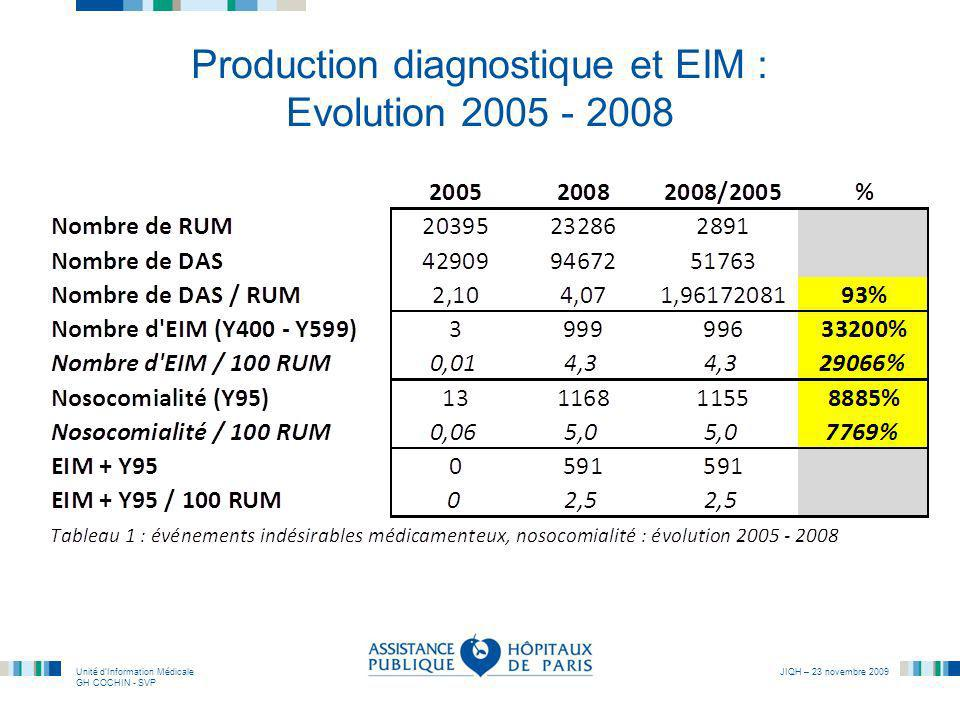 Production diagnostique et EIM : Evolution 2005 - 2008