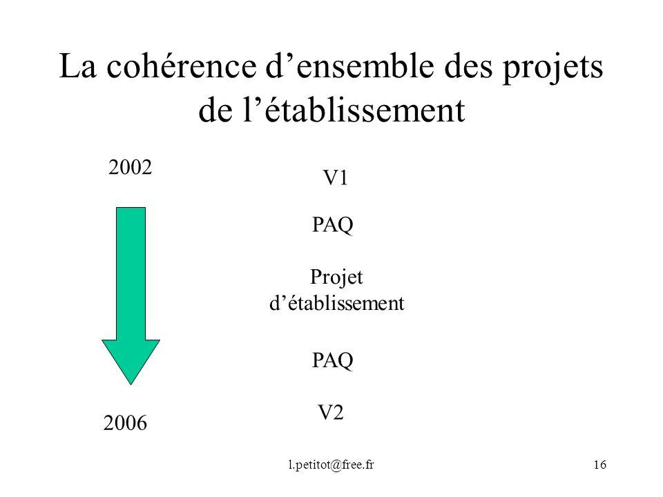 La cohérence d'ensemble des projets de l'établissement
