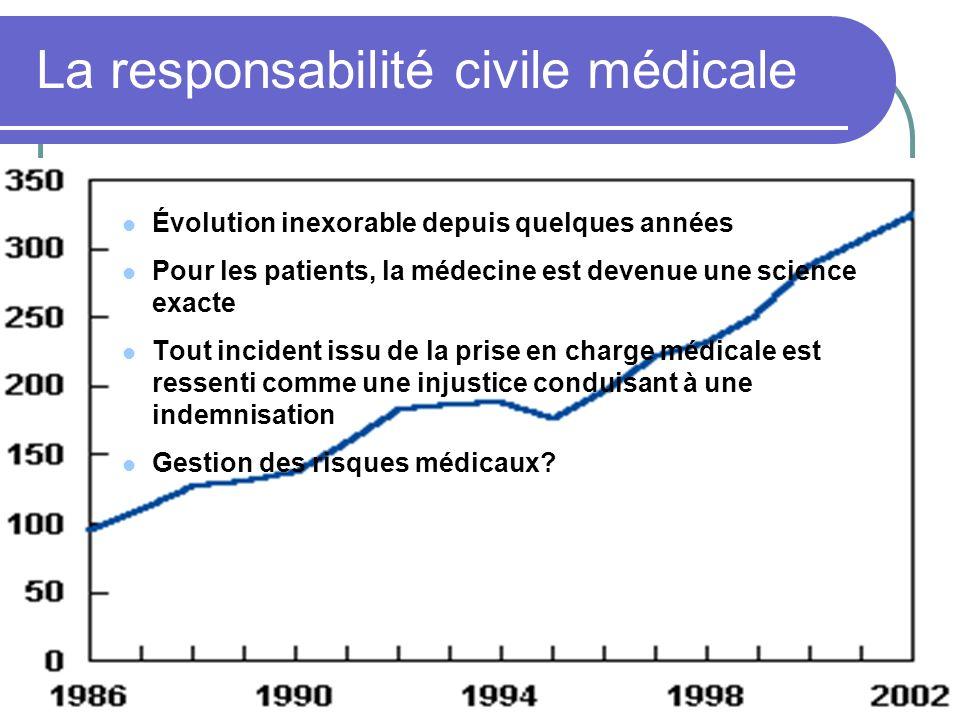 La responsabilité civile médicale