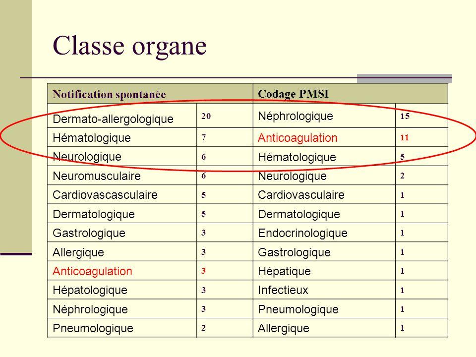 Classe organe Notification spontanée Codage PMSI