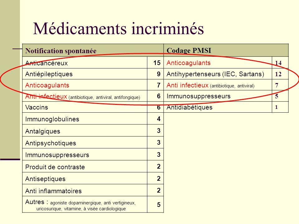 Médicaments incriminés