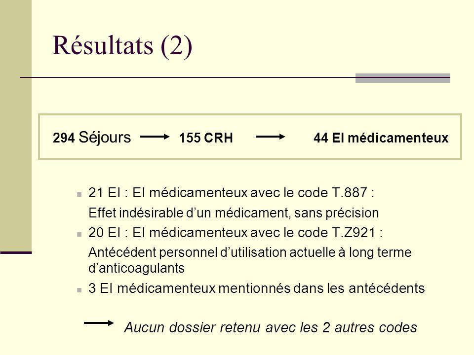 Résultats (2) 21 EI : EI médicamenteux avec le code T.887 :