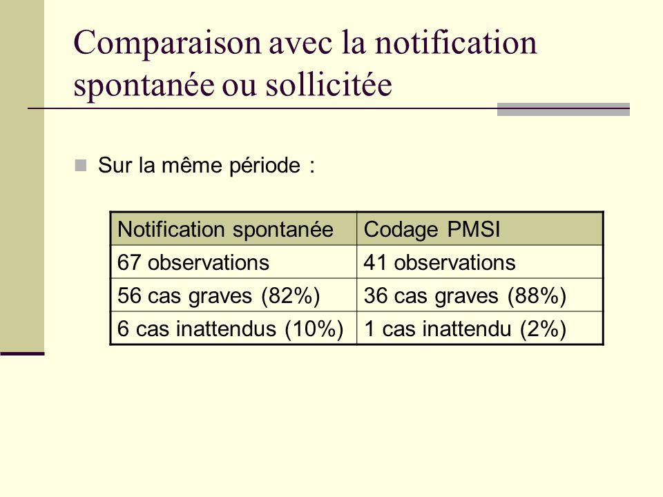 Comparaison avec la notification spontanée ou sollicitée