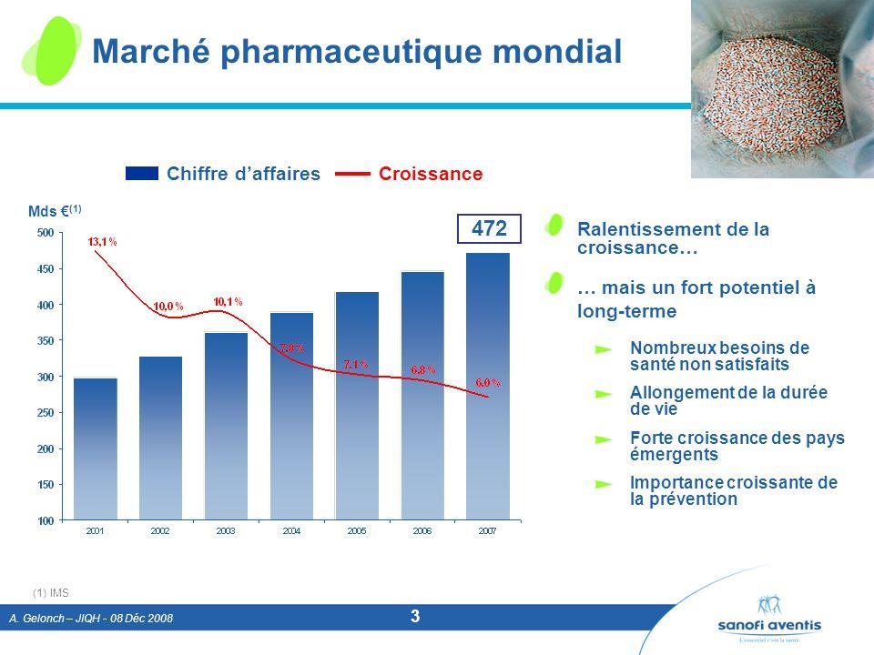 Marché pharmaceutique mondial