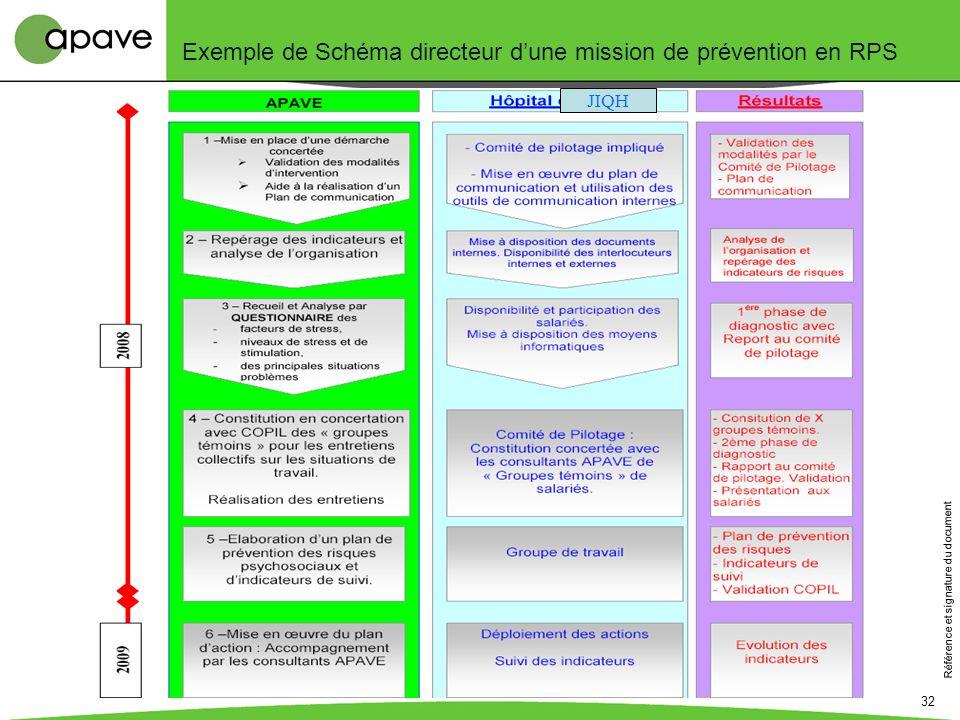 Exemple de Schéma directeur d'une mission de prévention en RPS
