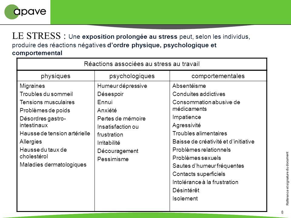Réactions associées au stress au travail