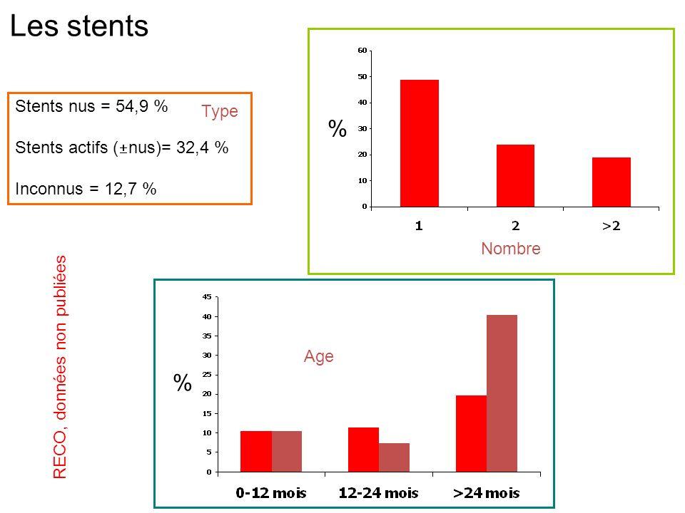 Les stents % % Stents nus = 54,9 % Type Stents actifs (nus)= 32,4 %