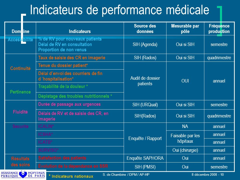 Indicateurs de performance médicale