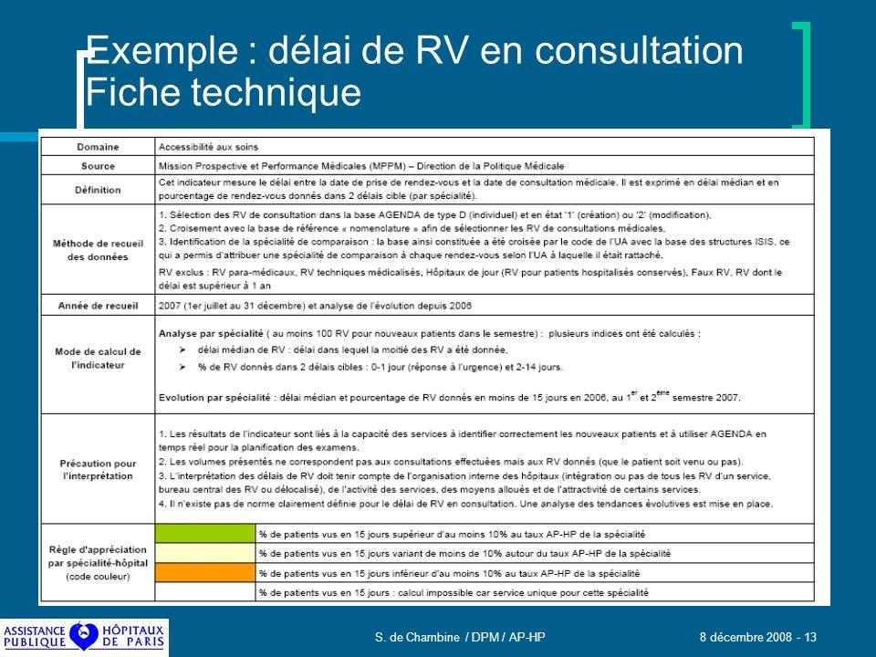 Exemple : délai de RV en consultation Fiche technique