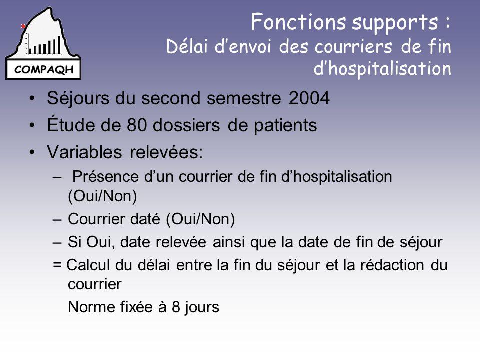 Fonctions supports : Délai d'envoi des courriers de fin d'hospitalisation