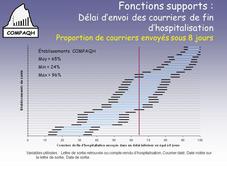 Fonctions supports : Délai d'envoi des courriers de fin d'hospitalisation Proportion de courriers envoyés sous 8 jours