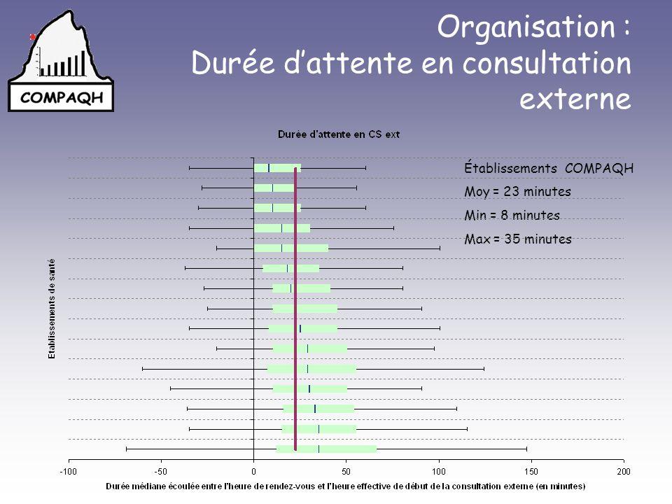 Organisation : Durée d'attente en consultation externe