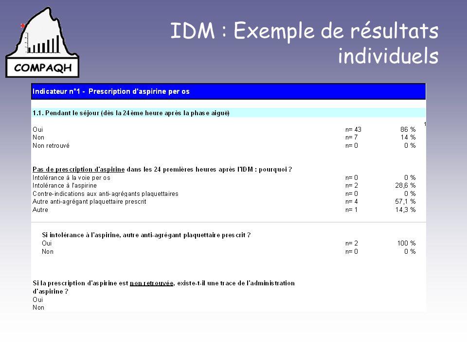 IDM : Exemple de résultats individuels