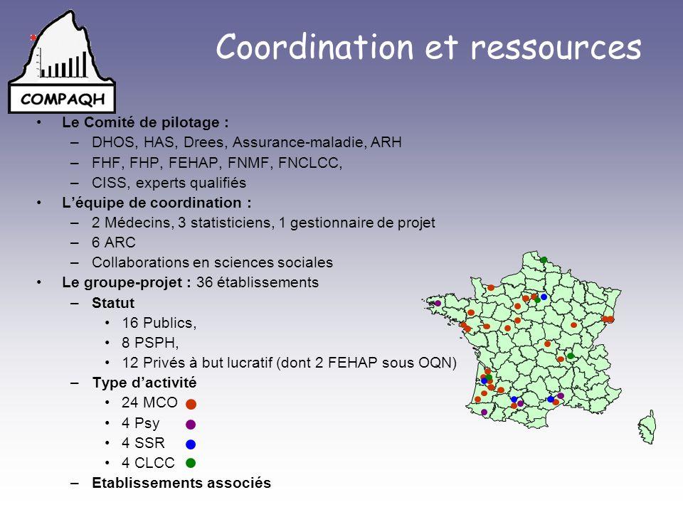 Coordination et ressources