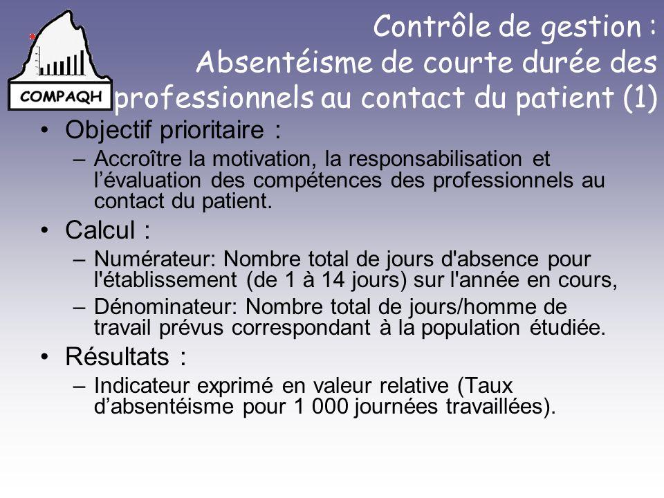 Contrôle de gestion : Absentéisme de courte durée des professionnels au contact du patient (1)