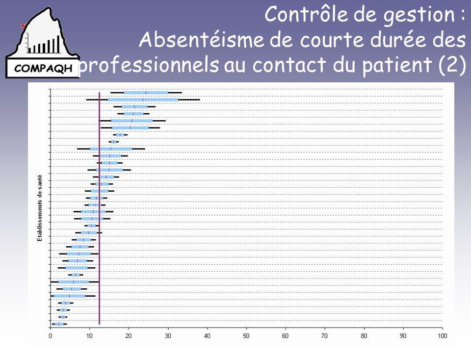Contrôle de gestion : Absentéisme de courte durée des professionnels au contact du patient (2)