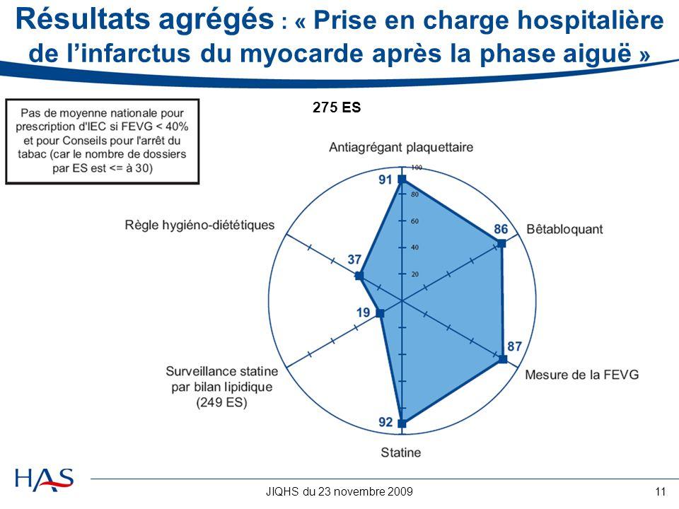 Résultats agrégés : « Prise en charge hospitalière de l'infarctus du myocarde après la phase aiguë »