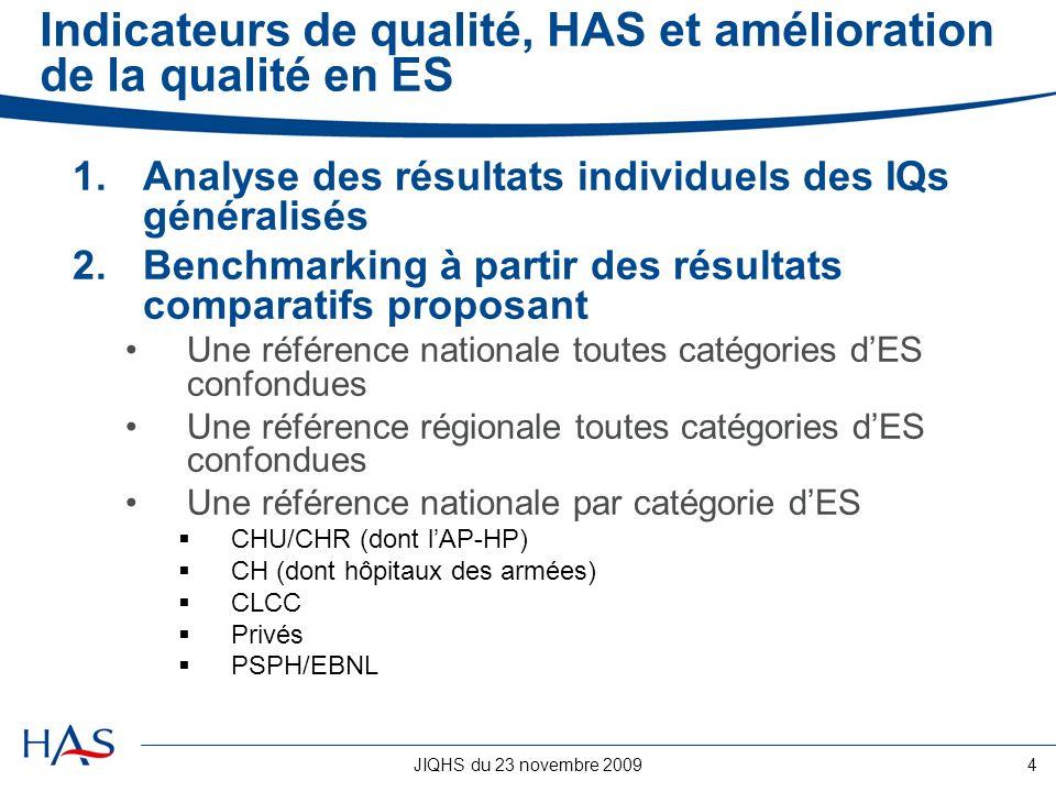 Indicateurs de qualité, HAS et amélioration de la qualité en ES