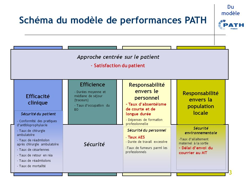 Schéma du modèle de performances PATH